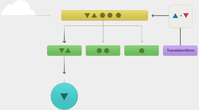 react native process